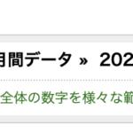 【実績報告】2020年3月度は利益が248万1101円でした。