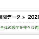 【実績報告】2020年5月度は利益が279万2772円でした。
