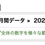 【実績報告】2020年6月度は利益が345万9113円でした。