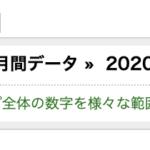 【実績報告】2020年7月度は利益が243万8769円でした。