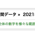 【実績報告】2021年6月度は利益が320万9892円でした。