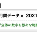 【実績報告】2021年8月度は利益が356万1101円でした。